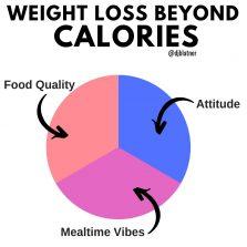 Weight Loss Beyond Calories